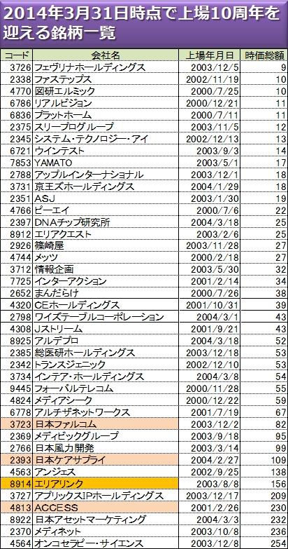 東証マザーズから10年経過し、市場変更を迫られる企業一覧