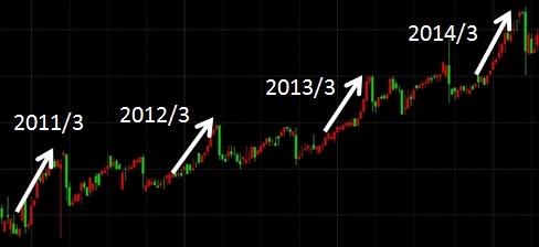 株主優待システム検証:2224 コモ 過去チャート