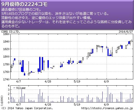 株主優待銘柄2224コモの株価チャート