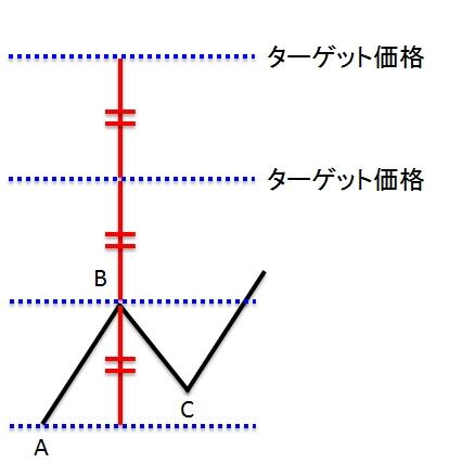 一目均衡表 E計算値